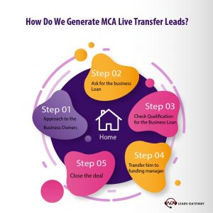 How Do We Generate MCA Live Transfer Leads